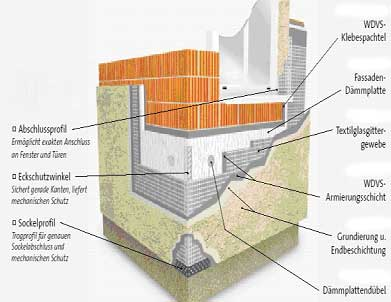 10 Tipps zum Vollwärmeschutz